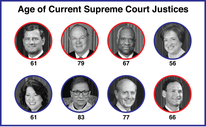 JusticesAge
